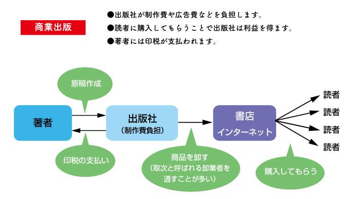 商業出版の場合の図